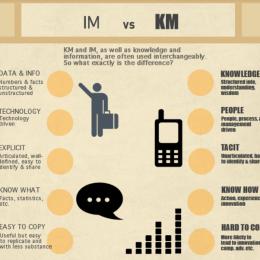 Information versus Knowledge Management