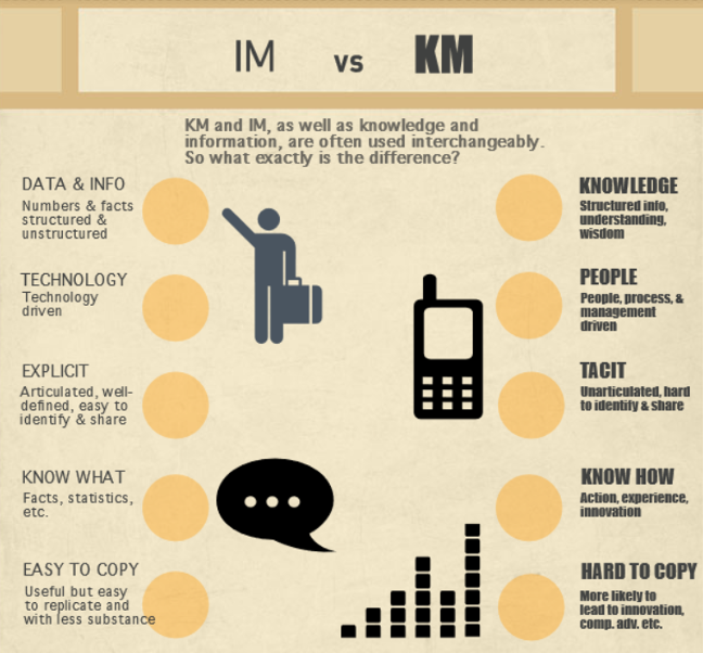 Information versus Knowledge Management